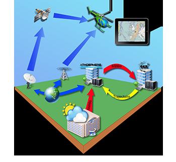 Transmission des données sol/hélicoptère